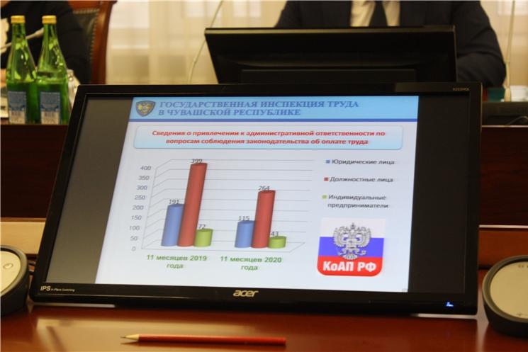 С начала года долги по зарплате в Чувашии уменьшились на 45%