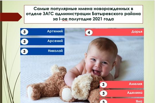 Дарья – самое популярное имя этого года в Батыревском районе