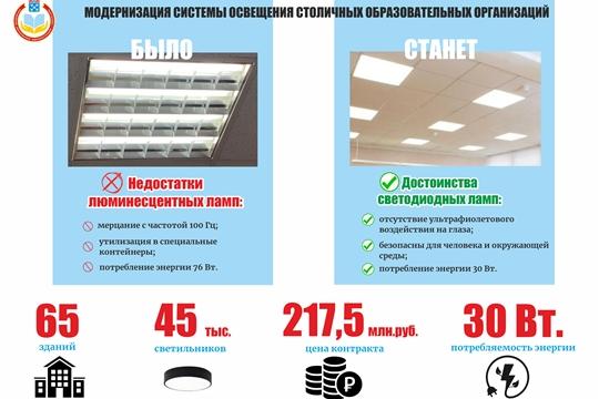 Модернизация системы освещения в столичных школах и учреждениях дополнительного образования