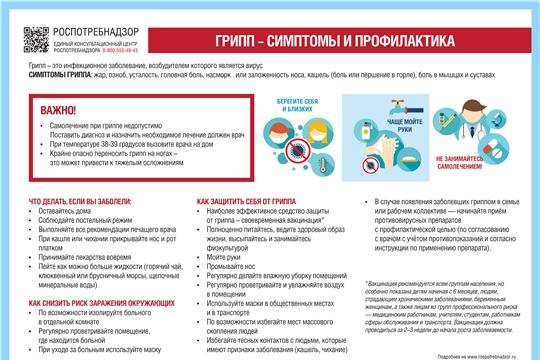 Управление Роспотребнадзора по Чувашской Республике - Чувашии проводит горячую линию по вопросам профилактики гриппа и ОРВИ