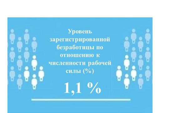Уровень регистрируемой безработицы в Чувашской Республике составил 1,1 %