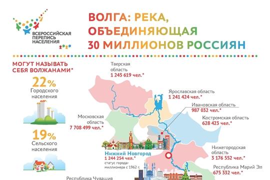 Волга: река, объединяющая 30 миллионов россиян