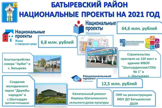 Около 84 млн рублей предусмотрено на реализацию нацроектов в Батыревском районе