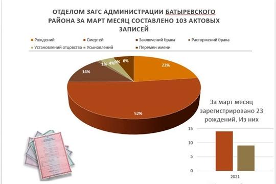 Анализ деятельности отдела ЗАГС администрации Батыревского района за март 2021 года