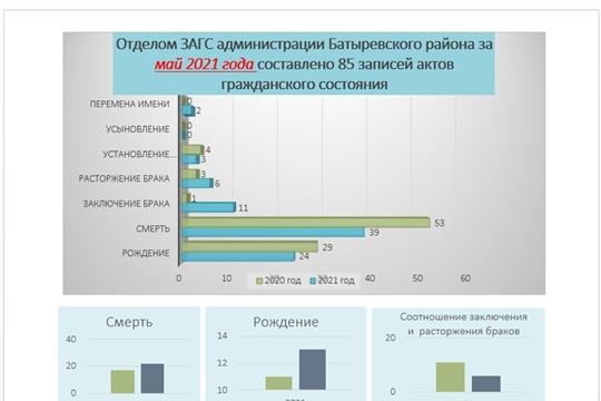 Анализ деятельности отдела ЗАГС администрации Батыревского района  за май 2021 года