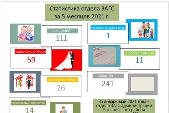 Статистика отдела ЗАГС администрации Батыревского района за январь-апрель 2021 года
