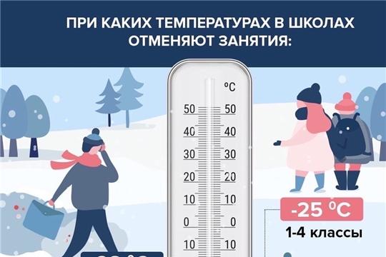 13 января для учащихся 1-11 классов Чебоксарского района занятия отменяются