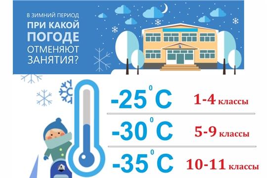 При каких температурах наружного воздуха в школах отменяют занятия?