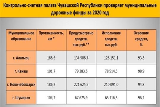 Контрольно-счетная палата Чувашской Республики приступила к проведению контрольного мероприятия