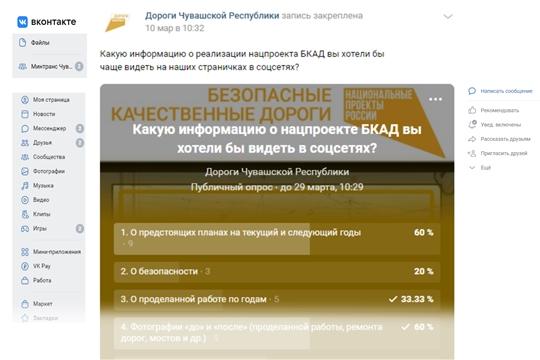 В сообществе «Дороги Чувашской Республики» проводится опрос: «Какую информацию о нацпроекте БКАД вы хотели бы видеть в соцсетях?»