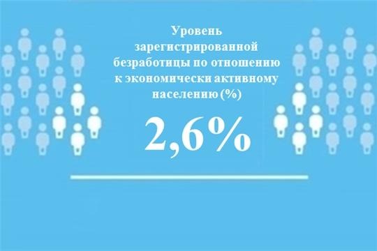 Уровень регистрируемой безработицы в Чувашской Республике составил 2,6%