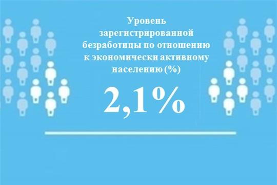 Уровень регистрируемой безработицы в Чувашской Республике составил 2,1%