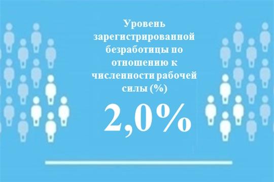 Уровень регистрируемой безработицы в Чувашской Республике составил 2,0 %