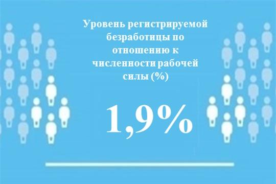 Уровень регистрируемой безработицы в Чувашской Республике составил 1,9 %