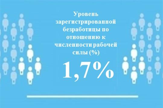 Уровень регистрируемой безработицы в Чувашской Республике составил 1,7 %