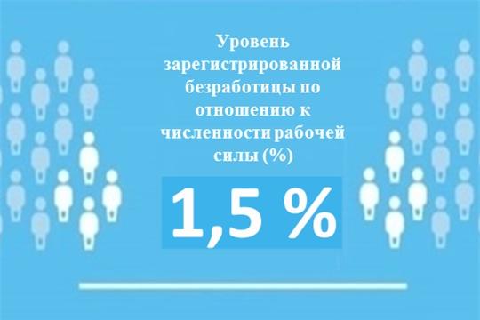 Уровень регистрируемой безработицы в Чувашской Республике составил 1,5 %