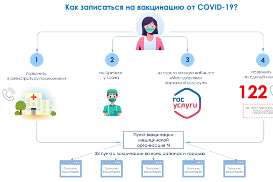 Минздрав Чувашии назвал четыре способа записаться на вакцинацию от COVID-19 Минздрав Чувашии назвал четыре способа записаться на вакцинацию от COVID-19