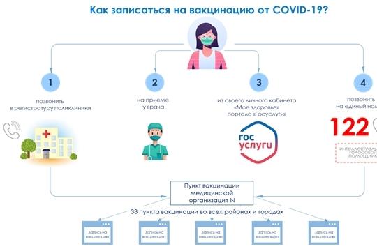 Минздрав Чувашии назвал четыре способа записаться на вакцинацию от COVID-19
