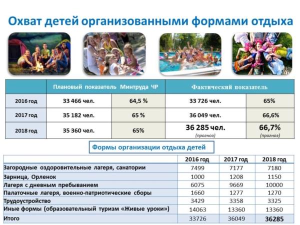 """В муниципальных лагерях Чебоксар пройдут 7 смен, отдохнут более 2,7 тысяч юных чебоксарцев (""""Чебоксары.ру"""")"""