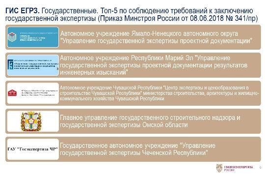 Чувашия вошла в ТОП-5 по соблюдению требований к заключению государственной экспертизы, размещаемых в ГИС ЕГРЗ