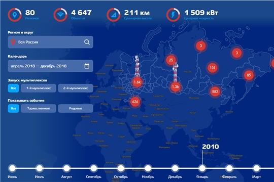 «Цифровизация» ТВ за 10 лет: диджитал-летопись создания цифровой телерадиосети в России