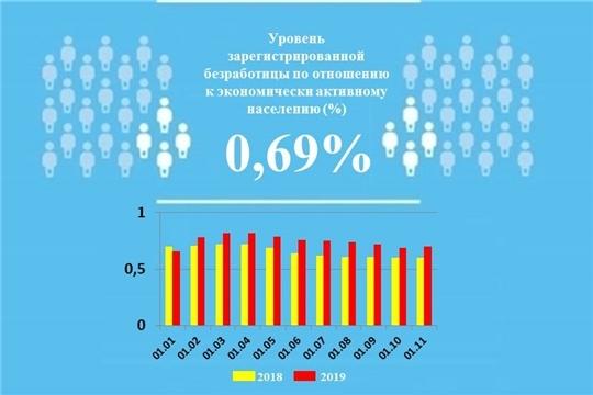 Уровень регистрируемой безработицы в Чувашской Республике составил 0,69%