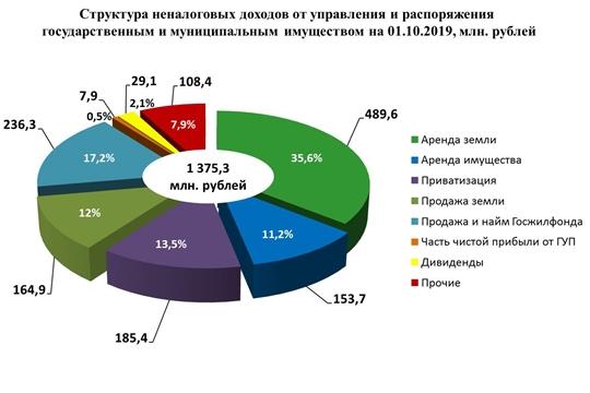 От использования государственного и муниципального имущества в бюджет республики за 9 месяцев 2019 года поступило порядка 1,4 млрд рублей