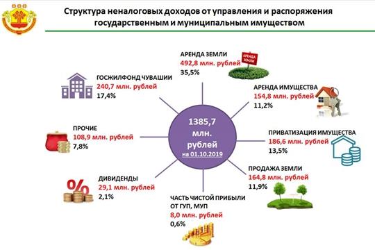 Порядка 1,4 млрд рублей неналоговых доходов от использования государственного и муниципального имущества поступило в бюджет республики за 9 месяцев 2019 года