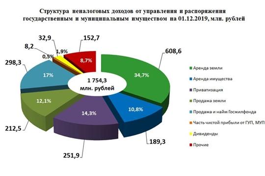 От использования государственного и муниципального имущества в бюджет республики за 11 месяцев 2019 года поступило более 1,7 млрд рублей
