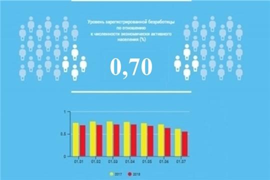 Уровень регистрируемой безработицы в Чувашской Республике составил 0,70%