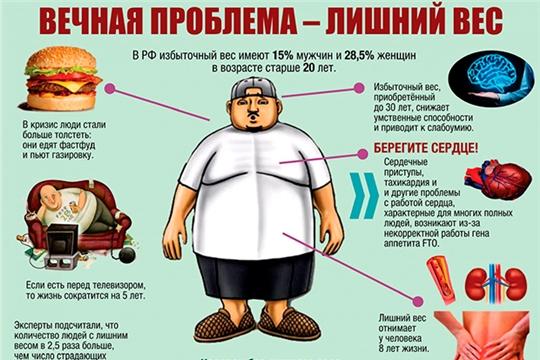 Избыточный вес вредит здоровью