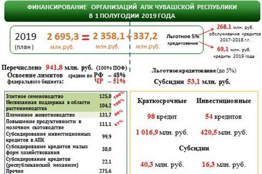 С начала года аграриям республики перечислено 941,8 млн. рублей господдержки