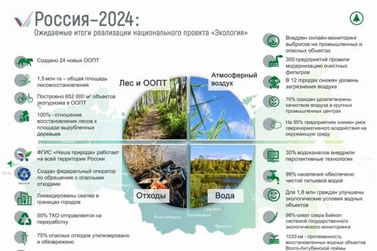 Обсуждены вопросы реализации региональных проектов, интегрированных в нацпроект «Экология»
