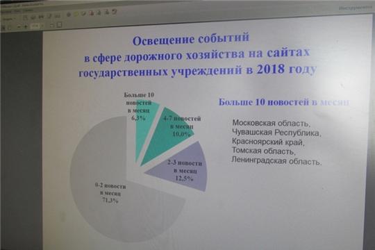 Ассоциацией «РАДОР» (г.Москва) отмечена активность Чувашской Республики в части информационного сопровождения дорожной деятельности