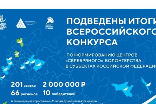 Комплексный центр социального обслуживания населения в десятке победителей Всероссийского конкурса по формированию региональных центров «серебряного» волонтерства