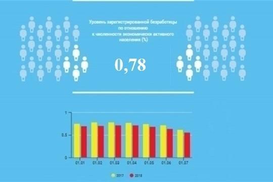 Уровень регистрируемой безработицы в Чувашской Республике составил 0,78%