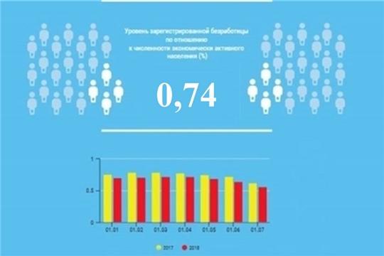 Уровень регистрируемой безработицы в Чувашской Республике составил 0,74%