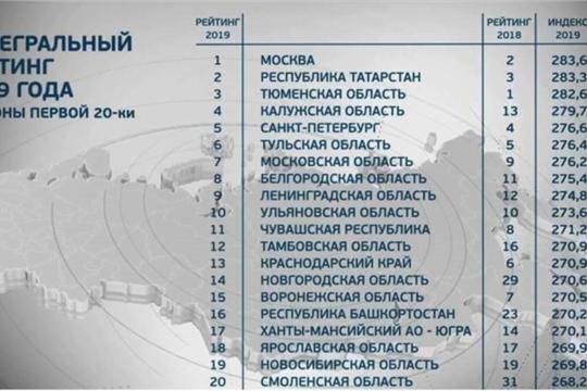 В Национальном рейтинге состояния инвестиционного климата в субъектах Российской Федерации Чувашская Республика заняла 11 место