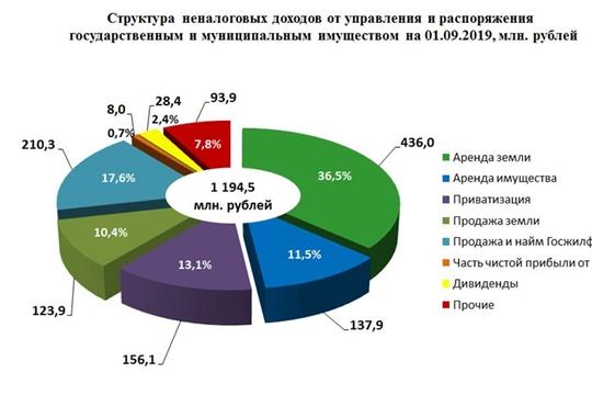 От управления и распоряжения государственным и муниципальным имуществом в консолидированный бюджет республики поступило 1,2 млрд рублей