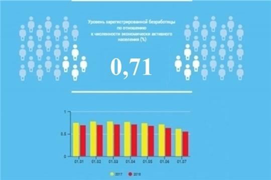 Уровень регистрируемой безработицы в Чувашской Республике составил 0,71%