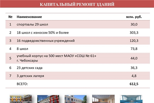 Министр Сергей Кудряшов доложил о ходе проведения строительства и капитального ремонта образовательных организаций в 2019 году