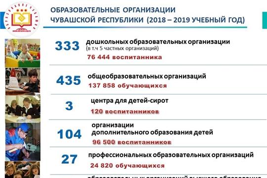На заседании Кабинета Министров Чувашской Республики был рассмотрен вопрос об итогах деятельности Минобразования Чувашии за 2018 год