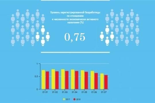 Уровень регистрируемой безработицы в Чувашской Республике составил 0,75%