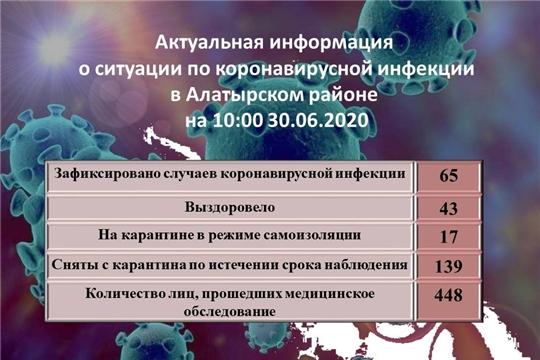 Актуальная информация о ситуации по коронавирусной инфекции