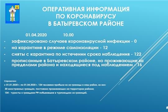 О ситуации по коронавирусной инфекции на территории Батыревского района