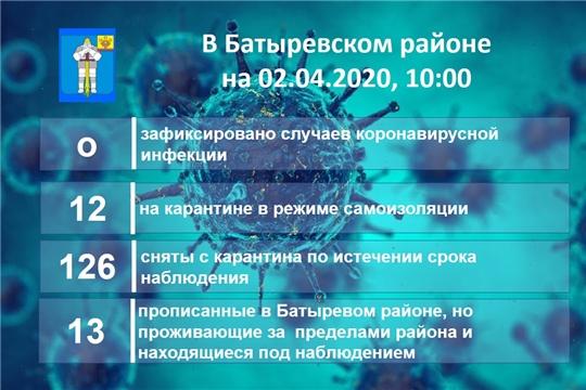 Информация оперативного штаба о ситуации по коронавирусной инфекции на территории Батыревского района