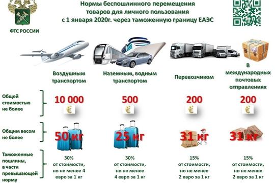 С 1 января 2020 года изменилась норма беспошлинного ввоза товаров из-за рубежа