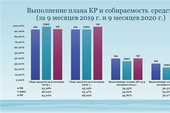 Выполнение плана по капитальному ремонту в многоквартирных домах Чувашской Республики за 9 месяцев