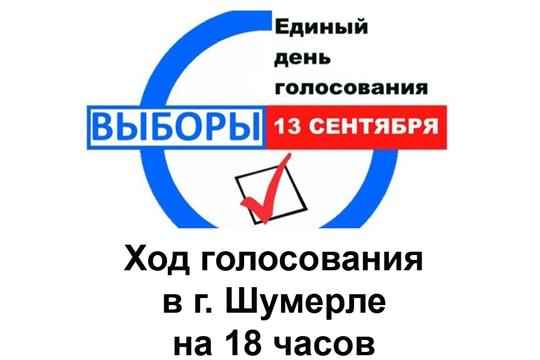 Ход голосования в г. Шумерле на 18 часов