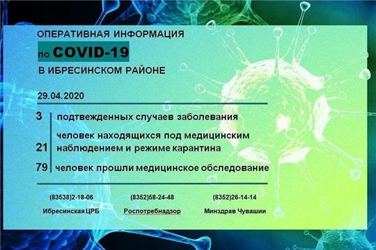 Оперативная информация по Covid-19